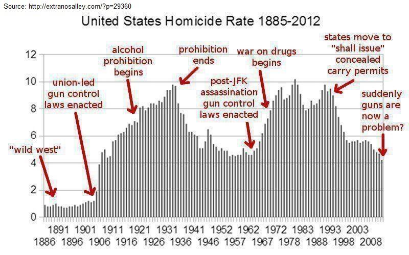 US Homicide Rates 1885-2012-481262_519575001419523_2062458226_n.jpg