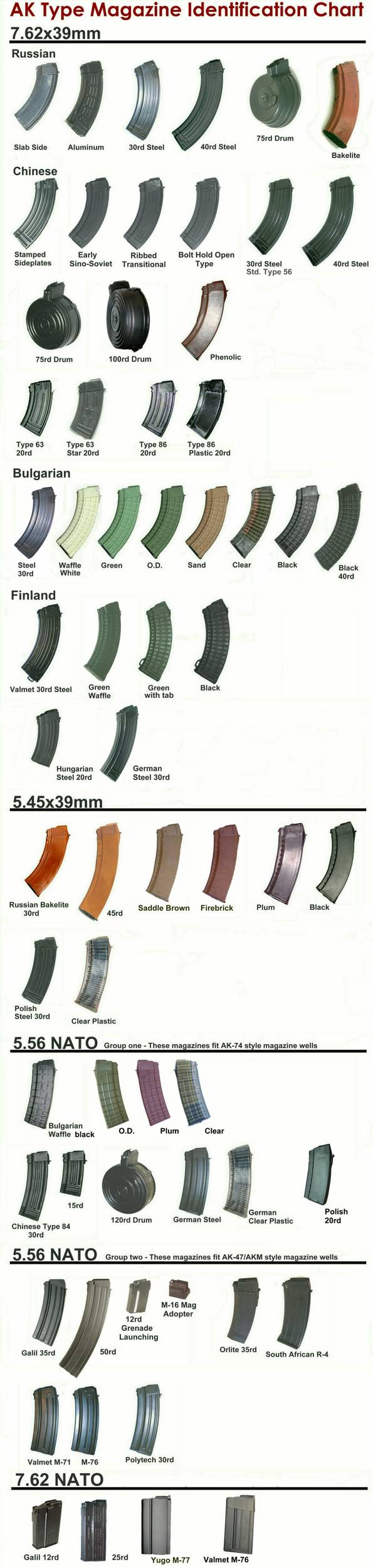What kind of mags for an AK?-ak_mag_chart.jpg
