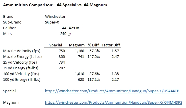 Is it old age or just a caliber I don't like much?-ammunition-comparison-44-special-vs-magnum.jpg