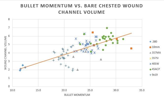 Analysis of FBI Ballistics Data - Part 1: Muzzle Energy and Momentum-bullet-momentum-vs.-bare-wound-channel-volume.jpg
