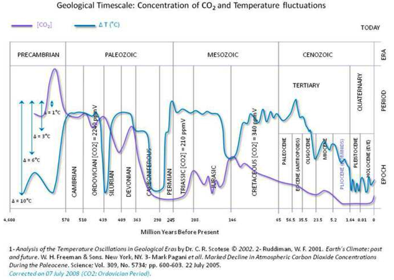 11,000 scientists can't be wrong-co2-history.png