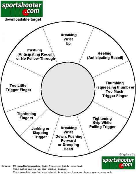 Diagnose my shooting-correction_chart.jpg