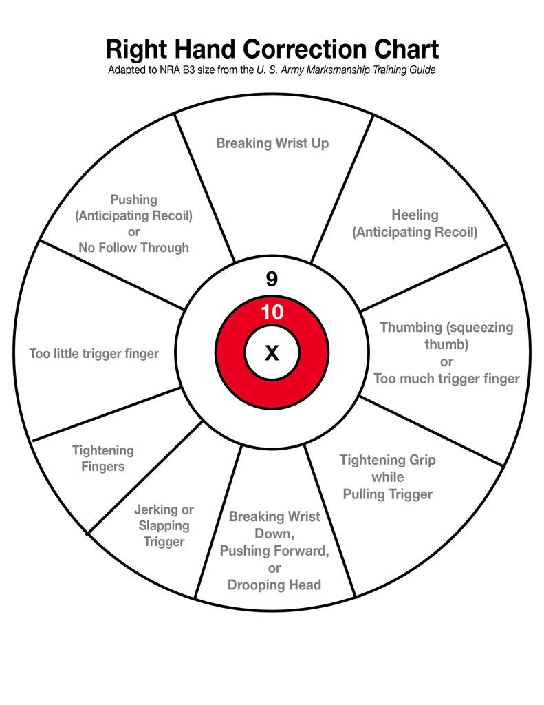 M&p9c questions-error-chart.-rh.jpg