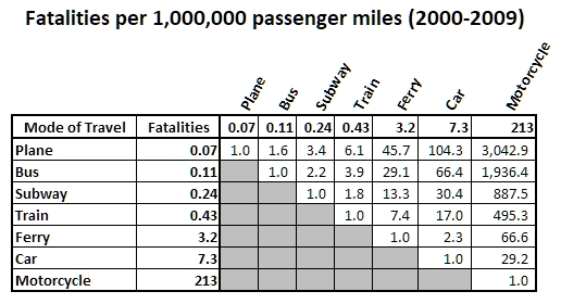 11,000 scientists can't be wrong-fatalities-per-1-million-passenger-miles.jpg