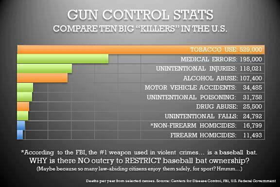 Top 10 Killers - Gun Control Statistics-fbi-top-10-killers.jpg