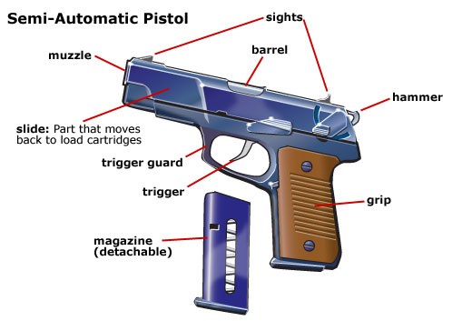 Pistol Terminology