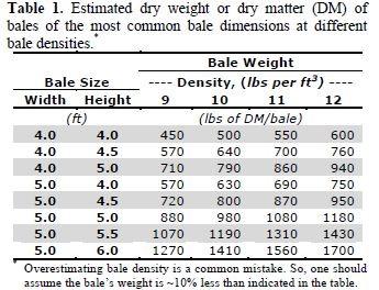 Name:  Hay Bale Weights.jpg Views: 15 Size:  42.3 KB