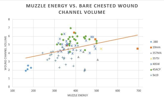 Analysis of FBI Ballistics Data - Part 1: Muzzle Energy and Momentum-muzzle-energy-vs-bare-wound-channel-volume.jpg