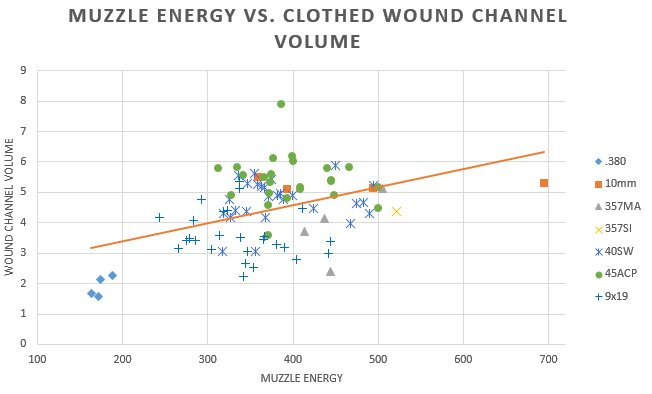 Analysis of FBI Ballistics Data - Part 1: Muzzle Energy and Momentum-muzzle-energy-vs-clothed-wound-channel-volume.jpg