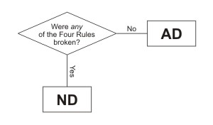 Was this accidental or negligent?-ndflowchart.jpg