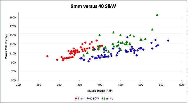 Understanding recoil: 9mm+ versus 40 S&W-picture-3.png