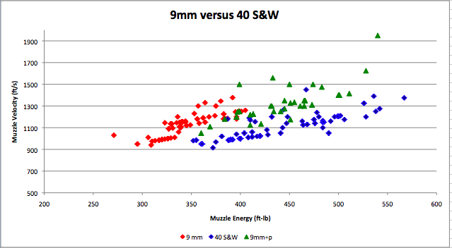 Recoil: 9mm+p versus 40-picture-3.png