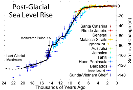 11,000 scientists can't be wrong-post-glacial-sea-level-rise.png