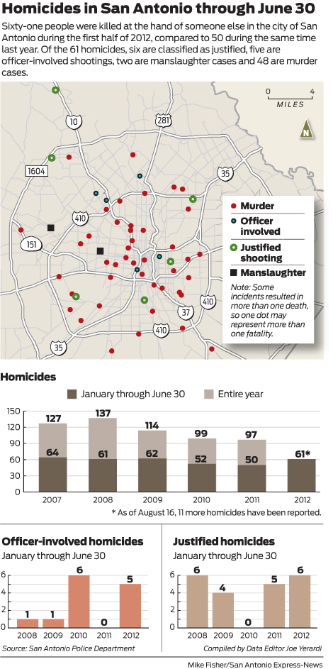 good if your not a BG-S.A.'s homicide rate is up 22% this year-rawimage.jpg