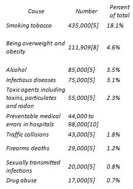 Top 10 Killers - Gun Control Statistics-reasonsfordeath.jpg