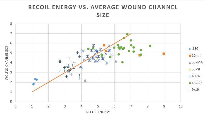 Analysis of FBI Ballistics Data - Part 2: Recoil-recoil-vs.-average-wound-channel-size.jpg