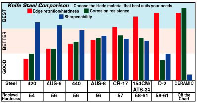 High Carbon Blade?-ross_metalchart398x209.jpg