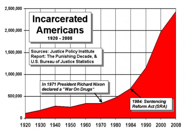 What if drugs went away?-since-war-drugs-started-1970-americas-prison-population-has-surged-700-percent-24-m.jpg