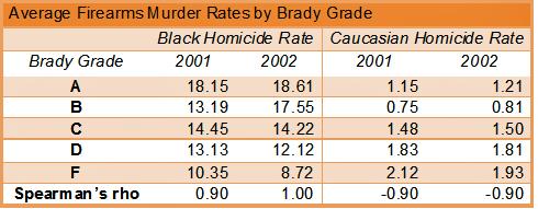 Gun control advocates own data shows their errant way's.-table-ave-fa-murder-rates.jpg