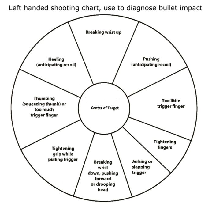 XDs Range Report: 5rd mag vs 5rd mag w/Pearce Extension vs 7rd mag-target-lefty.jpg