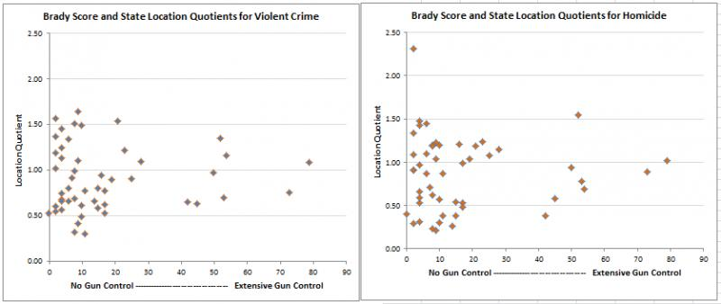 Study links gun laws and lower gun mortality-violence-brady-score-twin-graphics.jpg